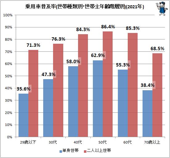 ↑ 乗用車普及率(世帯種類別・世帯主年齢階層別)(2021年)
