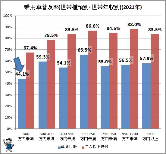 ↑ 乗用車普及率(世帯種類別・世帯年収別)(2020年)