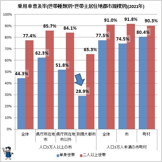 ↑ 乗用車普及率(世帯種類別・世帯主居住地都市規模別)(2021年)