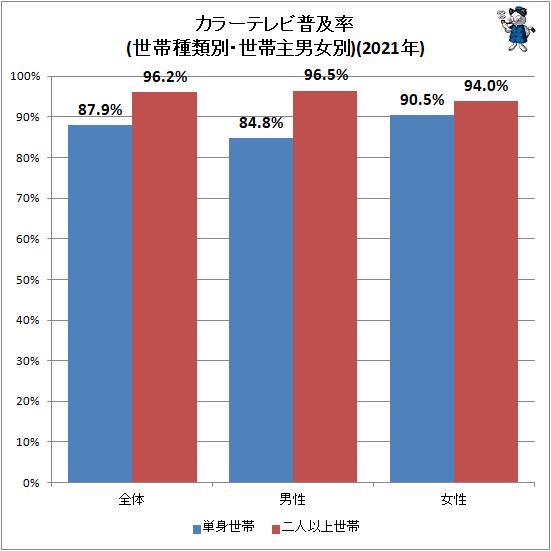 ↑ カラーテレビ普及率(世帯種類別・世帯主男女別)(2021年)