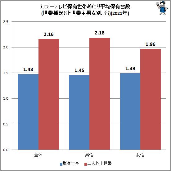 ↑ カラーテレビ保有世帯あたり平均保有台数(世帯種類別・世帯主男女別、台)(2021年)