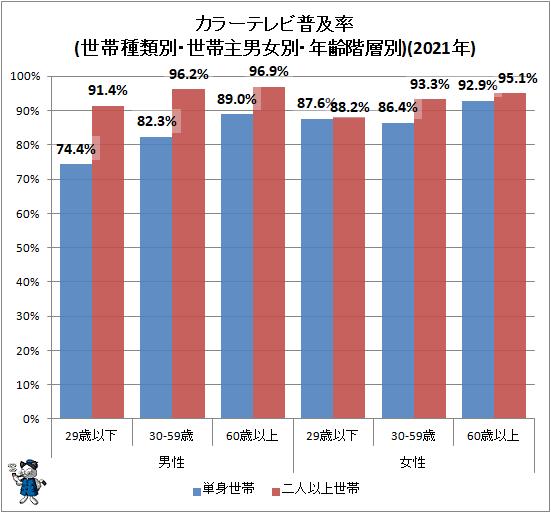 ↑ カラーテレビ普及率(世帯種類別・世帯主男女別・年齢階層別)(2021年)