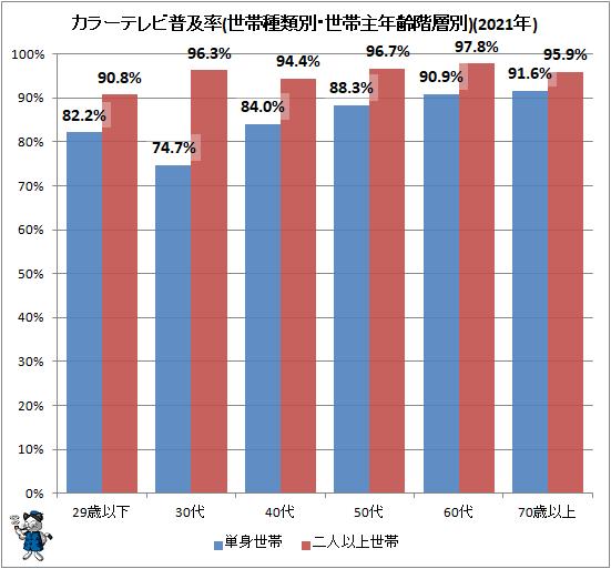 ↑ カラーテレビ普及率(世帯種類別・世帯主年齢階層別)(2021年)