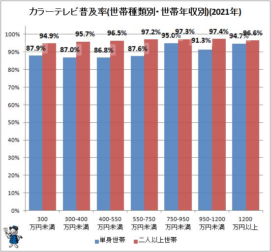 ↑ カラーテレビ普及率(世帯種類別・世帯年収別)(2020年)