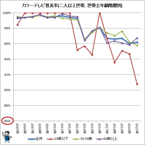↑ カラーテレビ普及率(二人以上世帯、世帯主年齢階層別)