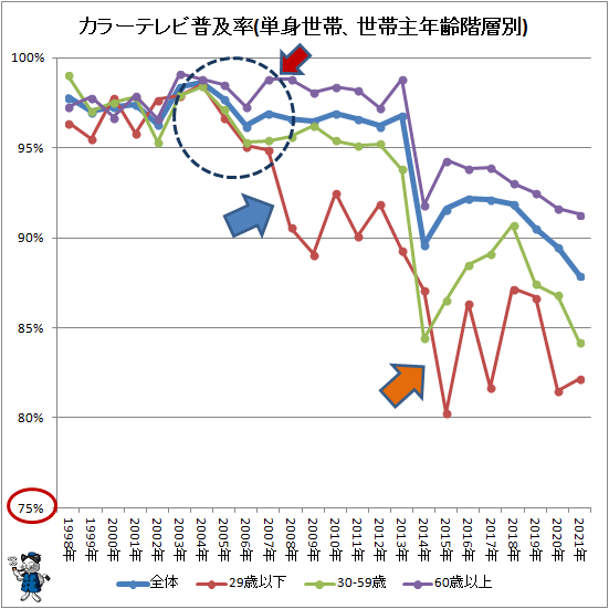 ↑ カラーテレビ普及率(単身世帯、世帯主年齢階層別)