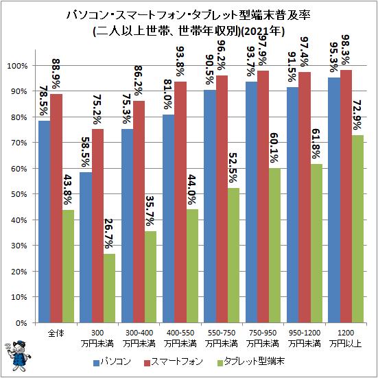 ↑ パソコン・スマートフォン・タブレット型端末普及率(二人以上世帯、世帯年収別)(2021年)