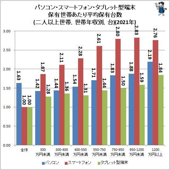 ↑ パソコン・スマートフォン・タブレット型端末保有世帯あたり平均保有台数(二人以上世帯、世帯年収別、台)(2021年)