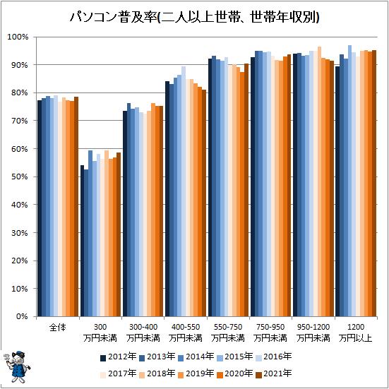 ↑ パソコン普及率(二人以上世帯、世帯年収別)