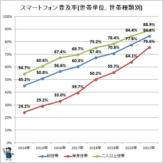 ↑ スマートフォン普及率(世帯単位、世帯種類別)