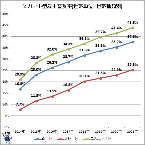 ↑ タブレット型端末普及率(世帯単位、世帯種類別)