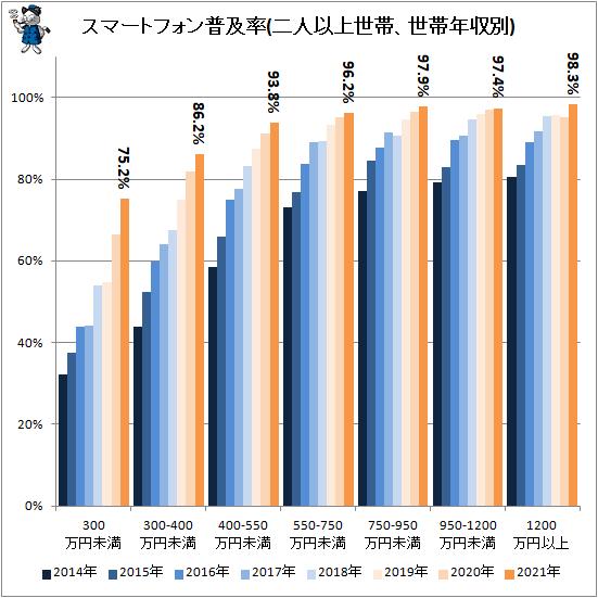 ↑ スマートフォン普及率(二人以上世帯、世帯年収別)