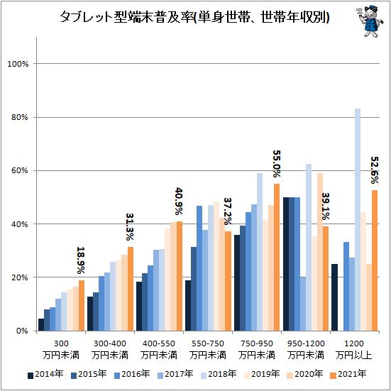 ↑ タブレット型端末普及率(単身世帯、世帯年収別)