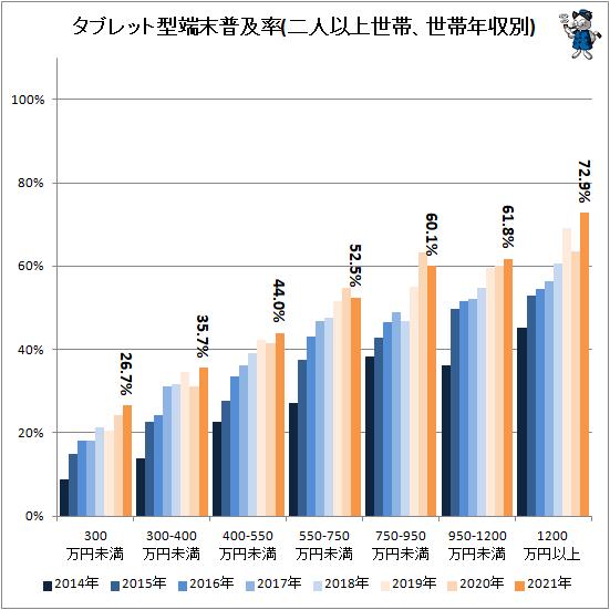 ↑ タブレット型端末普及率(二人以上世帯、世帯年収別)