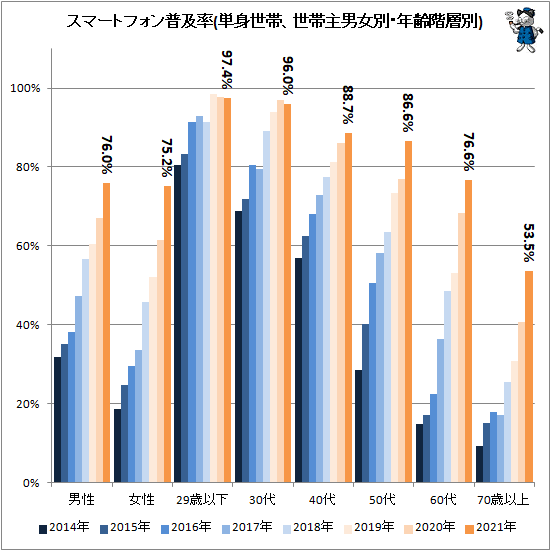 ↑ スマートフォン普及率(単身世帯、世帯主男女別・年齢階層別)