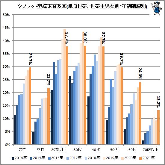 ↑ タブレット型端末普及率(単身世帯、世帯主男女別・年齢階層別)