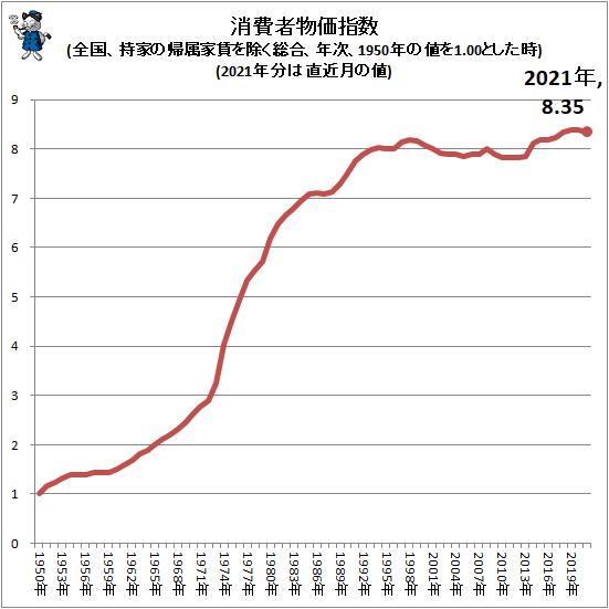 ↑ 消費者物価指数(全国、持家の帰属家賃を除く総合、年次、1950年の値を1.00とした時)(2021年分は直近月の値)