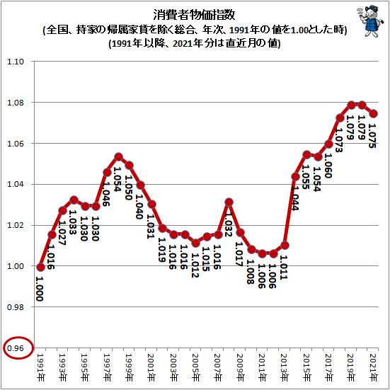 ↑ 消費者物価指数(全国、持家の帰属家賃を除く総合、年次、1991年の値を1.00とした時)(1991年以降、2021年分は直近月の値)
