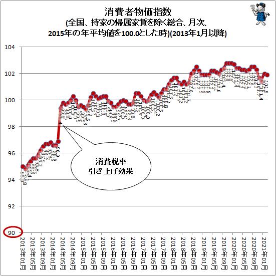 ↑ 消費者物価指数(全国、持家の帰属家賃を除く総合、月次、2015年の年平均値を100.0とした時)(2013年1月以降)