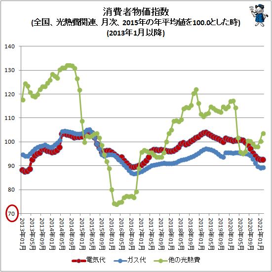↑ 消費者物価指数(全国、光熱費関連、月次、2015年の年平均値を100.0とした時)(2013年1月以降)