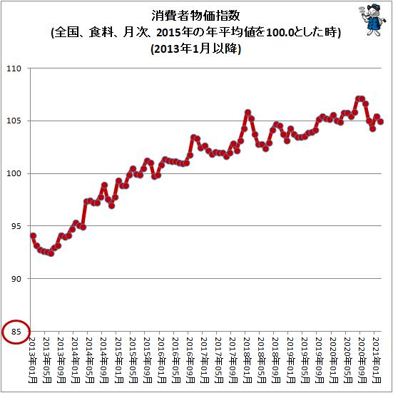 ↑ 消費者物価指数(全国、食料、月次、2015年の年平均値を100.0とした時)(2013年1月以降)