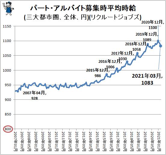 ↑ パート・アルバイト募集時平均時給(三大都市圏、全体、円)(リクルートジョブズ)