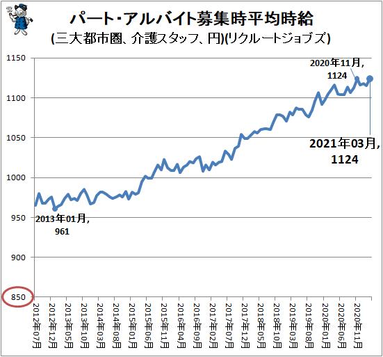 ↑ パート・アルバイト募集時平均時給(三大都市圏、介護スタッフ、円)(リクルートジョブズ)