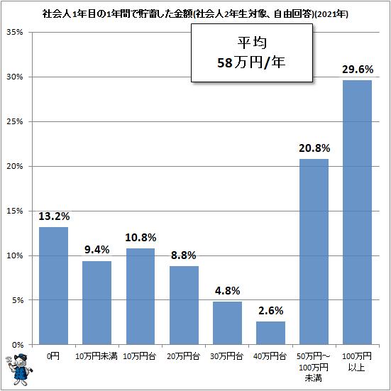 ↑ 社会人1年目の1年間で貯蓄した金額(社会人2年生対象、自由回答)(2021年)