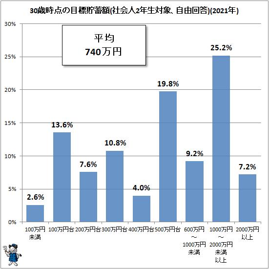 ↑ 30歳時点の目標貯蓄額(社会人2年生対象、自由回答)(2021年)