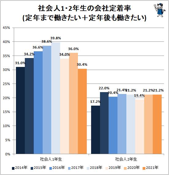 ↑ 社会人1・2年生の会社定着率(定年まで働きたい+定年後も働きたい)