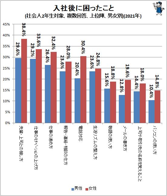 ↑ 入社後に困ったこと(社会人2年生対象、複数回答、上位陣、男女別)(2021年)