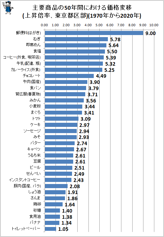 ↑ 主要商品の50年間における価格変移(上昇倍率、東京都区部)(1970年から2020年)