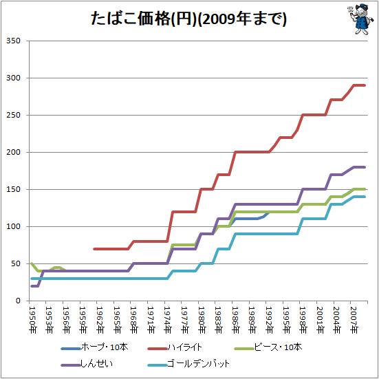 ↑ たばこ価格(円)(2009年まで)