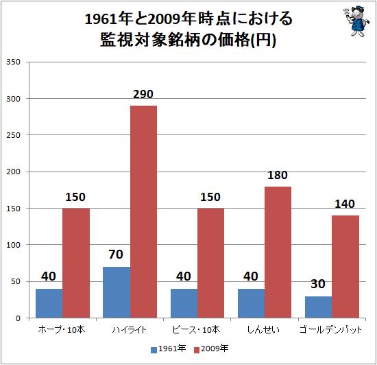 ↑ 1961年と2009年時点における監視対象銘柄の価格(円)