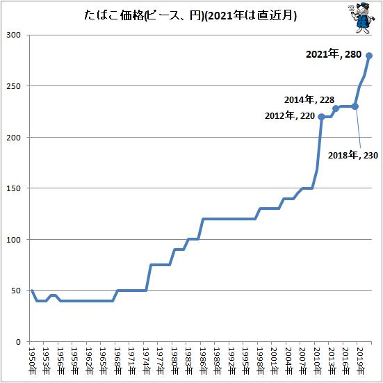 ↑ たばこ価格(ピース、円)(2021年は直近月)