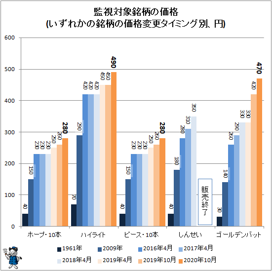 ↑ 監視対象銘柄の価格(いずれかの銘柄の価格変更タイミング別、円)