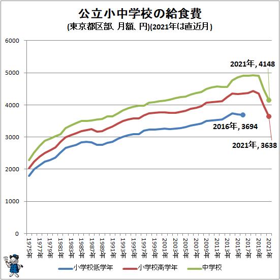 ↑ 公立小中学校の給食費(東京都区部、月額、円)(2021年は直近月)