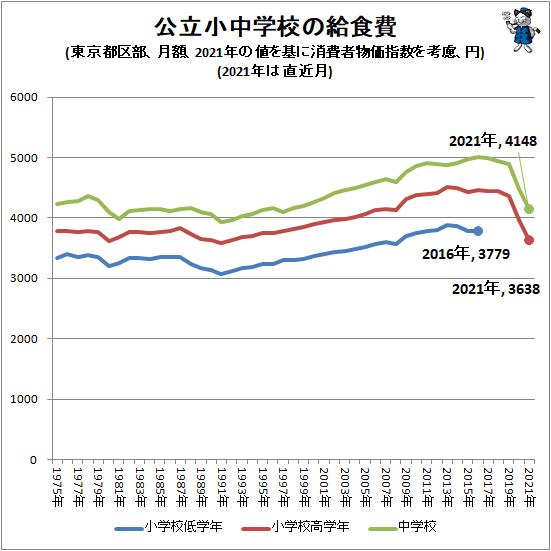 ↑ 公立小中学校の給食費(東京都区部、月額、2021年の値を基に消費者物価指数を考慮、円)(2021年は直近月)