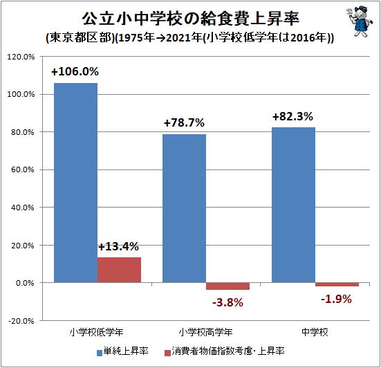 ↑ 公立小中学校の給食費上昇率(東京都区部)(1975年→2021年(小学校低学年は2016年))