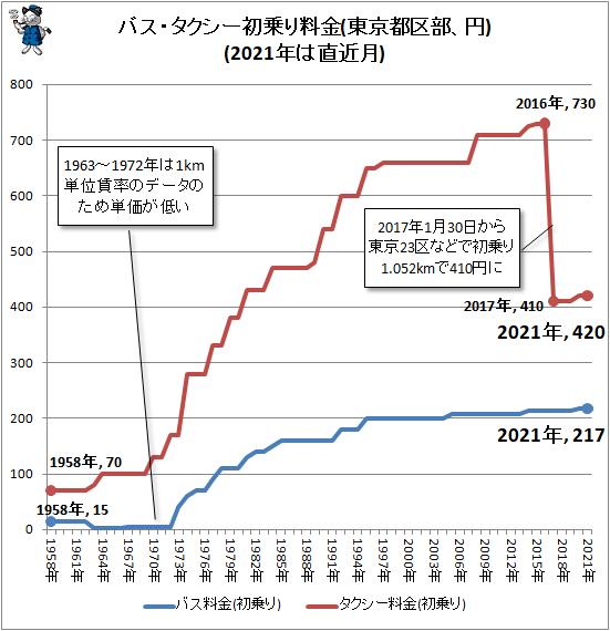 ↑ バス・タクシー初乗り料金(東京都区部、円)(2021年は直近月)