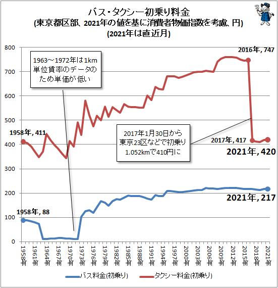 ↑ バス・タクシー初乗り料金(東京都区部、2021年の値を基に消費者物価指数を考慮、円)(2021年は直近月)