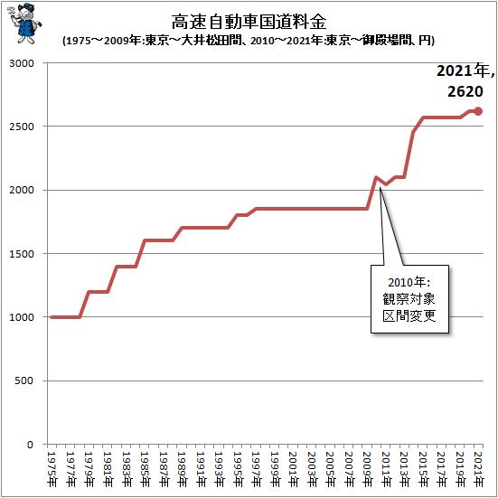 ↑ 高速自動車国道料金(1975-2009年:東京-大井松田間、2010-2021年:東京-御殿場間、円)