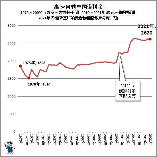 ↑ 高速自動車国道料金(1975-2009年:東京-大井松田間、2010-2021年:東京-御殿場間、2021年の値を基に消費者物価指数を考慮、円)