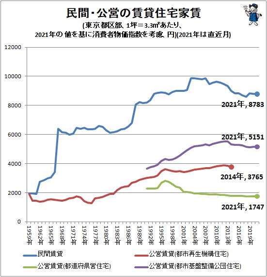 ↑ 民間・公営の賃貸住宅家賃(東京都区部、1坪=3.3平方メートルあたり、2020年の値を基に消費者物価指数を考慮、円)(2021年は直近月)