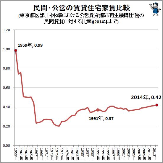 ↑ 民間・公営の賃貸住宅家賃比較(東京都区部、同水準における公営賃貸(都市再生機構住宅)の民間賃貸に対する比率)(2014年まで)