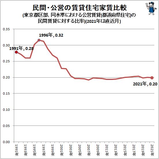 ↑ 民間・公営の賃貸住宅家賃比較(東京都区部、同水準における公営賃貸(都道府県住宅)の民間賃貸に対する比率)(2021年は直近月)