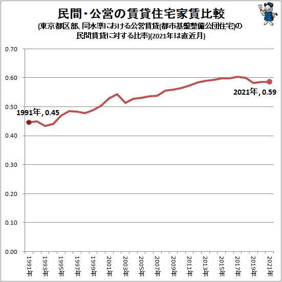 ↑ 民間・公営の賃貸住宅家賃比較(東京都区部、同水準における公営賃貸(都市基盤整備公団住宅)の民間賃貸に対する比率)(2021年は直近月)