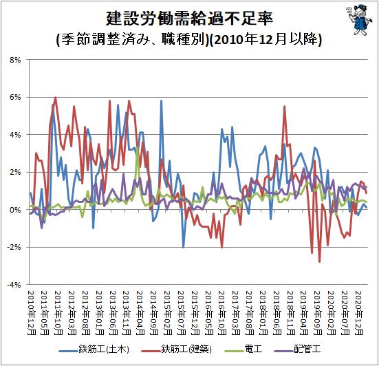 ↑ 建設労働需給過不足率(季節調整済み、職種別)(2010年12月以降)