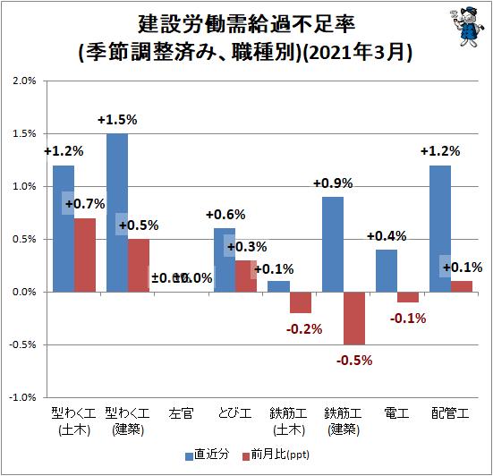 ↑ 建設労働需給過不足率(季節調整済み、職種別)(2021年2月)