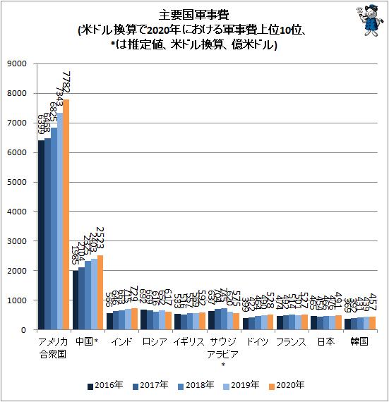 ↑ 主要国軍事費(SIPRI発表値、米ドル換算で2020年における軍事費上位10位、*は推定値、米ドル換算、億米ドル)